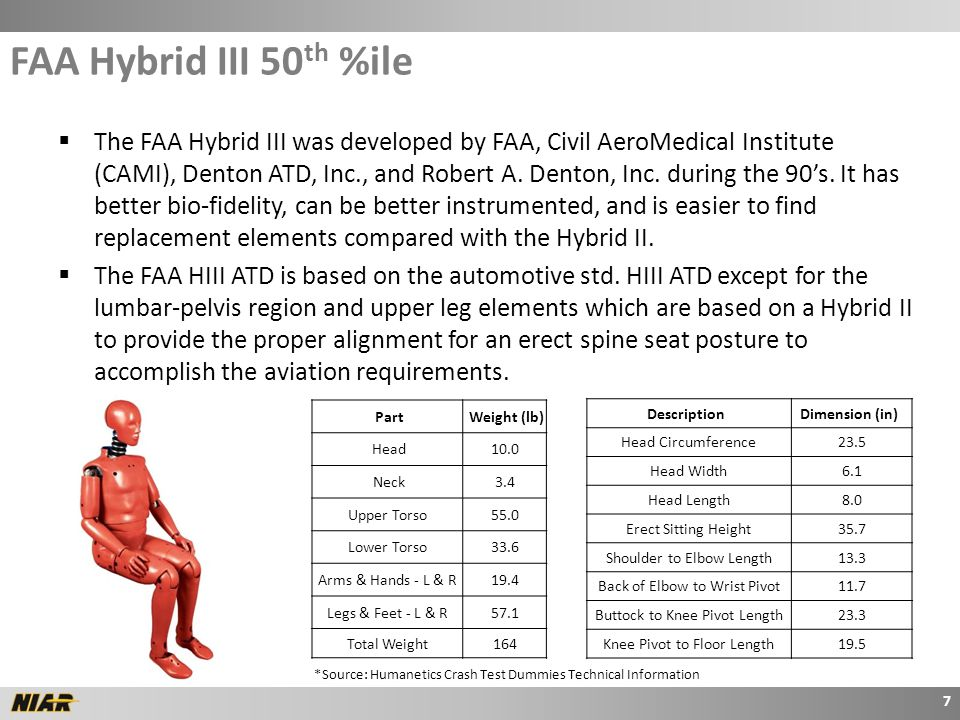  The FAA Hybrid III was developed by FAA, Civil AeroMedical Institute (CAMI), Denton ATD, Inc., and Robert A.