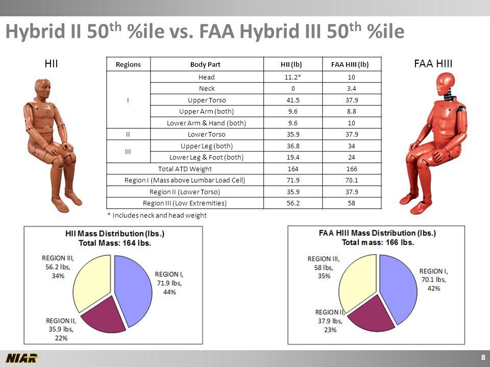 HIIFAA HIII * Includes neck and head weight 8 Hybrid II 50 th %ile vs.