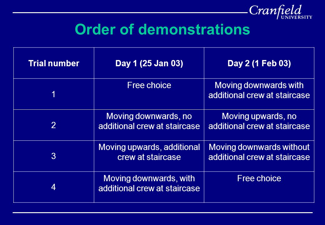 Order of demonstrations Trial numberDay 1 (25 Jan 03)Day 2 (1 Feb 03) 1 Free choiceMoving downwards with additional crew at staircase 2 Moving downwards, no additional crew at staircase Moving upwards, no additional crew at staircase 3 Moving upwards, additional crew at staircase Moving downwards without additional crew at staircase 4 Moving downwards, with additional crew at staircase Free choice