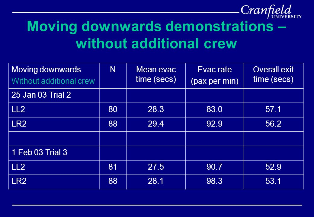 Moving downwards demonstrations – without additional crew Moving downwards Without additional crew NMean evac time (secs) Evac rate (pax per min) Overall exit time (secs) 25 Jan 03 Trial 2 LL28028.383.057.1 LR28829.492.956.2 1 Feb 03 Trial 3 LL28127.590.752.9 LR28828.198.353.1