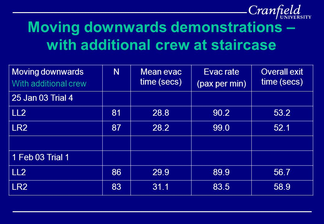 Moving downwards demonstrations – with additional crew at staircase Moving downwards With additional crew NMean evac time (secs) Evac rate (pax per min) Overall exit time (secs) 25 Jan 03 Trial 4 LL28128.890.253.2 LR28728.299.052.1 1 Feb 03 Trial 1 LL28629.989.956.7 LR28331.183.558.9