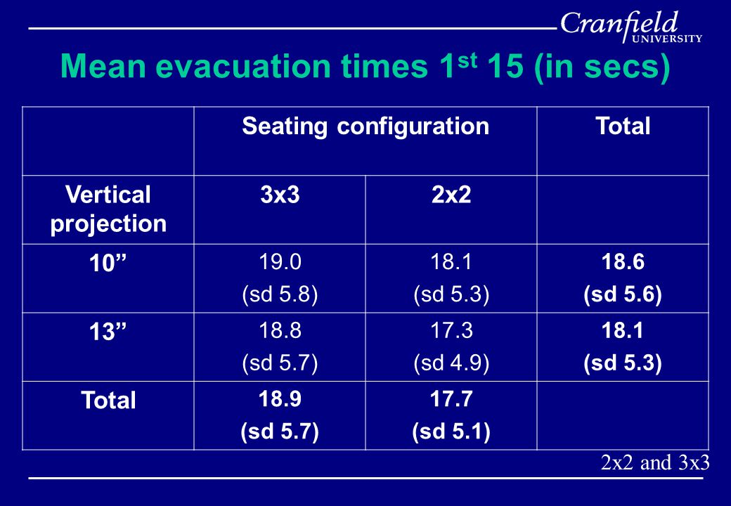 Mean evacuation times 1 st 15 (in secs) Seating configurationTotal Vertical projection 3x32x2 10 19.0 (sd 5.8) 18.1 (sd 5.3) 18.6 (sd 5.6) 13 18.8 (sd 5.7) 17.3 (sd 4.9) 18.1 (sd 5.3) Total 18.9 (sd 5.7) 17.7 (sd 5.1) 2x2 and 3x3