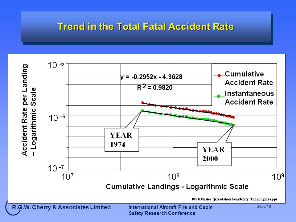 R.G.W. Cherry & Associates Limited International Aircraft Fire and Cabin Safety Research Conference Slide 10 Trend in the Total Fatal Accident Rate An