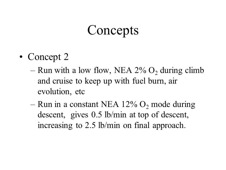 Conceptual Test Program 1.Validate concept using current ASM's 2.
