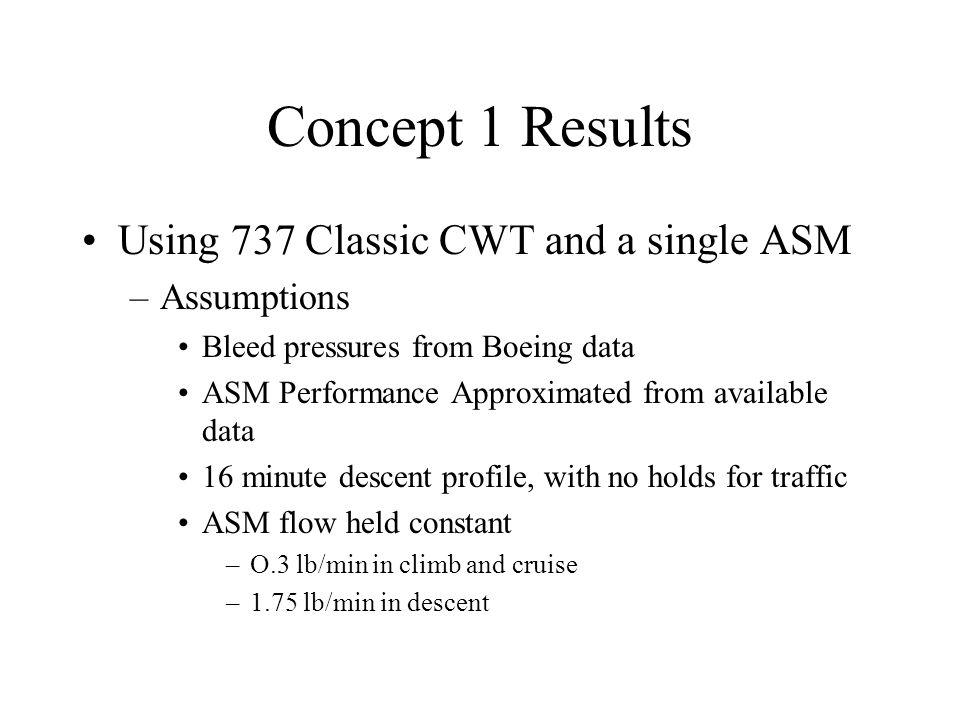 Concept 1, Short flight- 15 minutes cruise duration