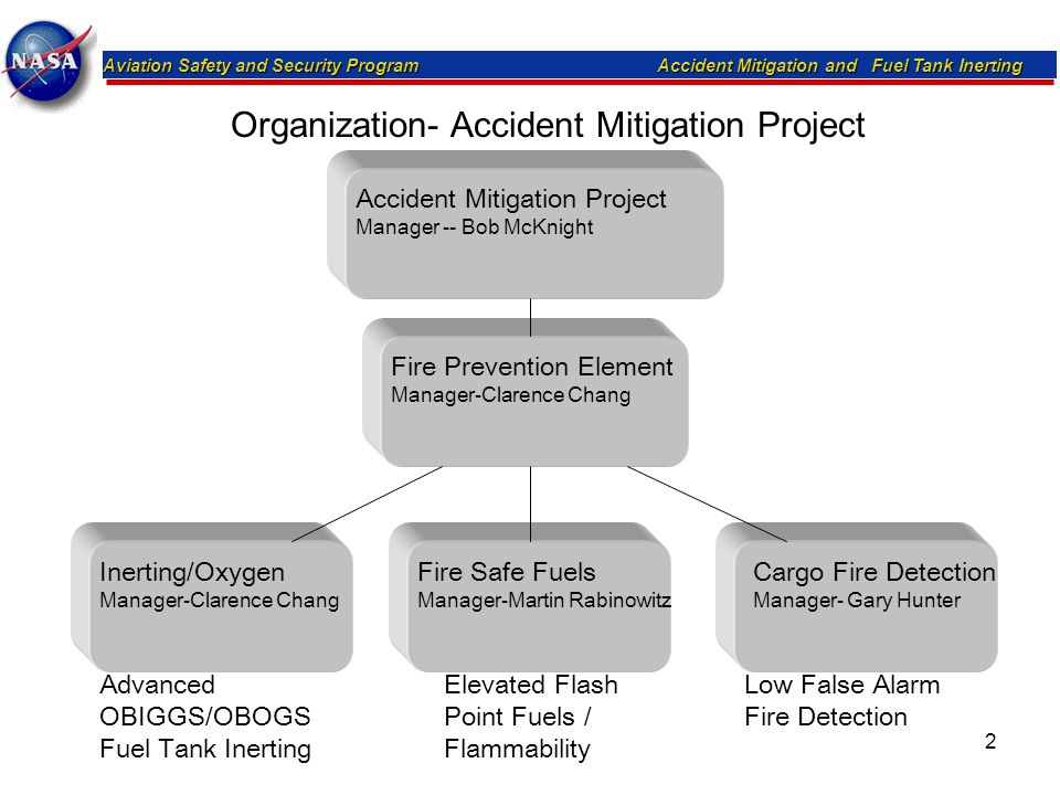 Aviation Safety and Security Program Accident Mitigation and Fuel Tank Inerting 2 Accident Mitigation Project Manager -- Bob McKnight Fire Prevention