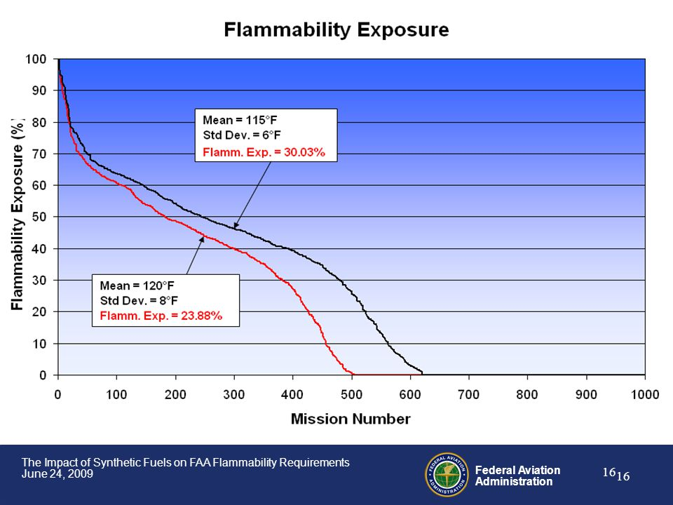Federal Aviation Administration 16 The Impact of Synthetic Fuels on FAA Flammability Requirements June 24, 2009 16