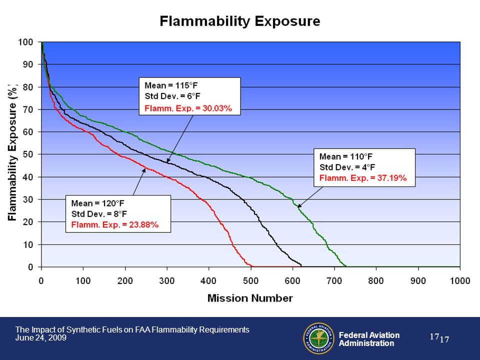 Federal Aviation Administration 17 The Impact of Synthetic Fuels on FAA Flammability Requirements June 24, 2009 17