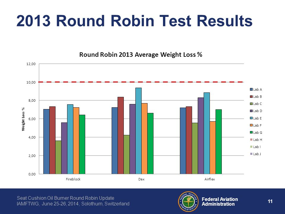 11 Federal Aviation Administration Seat Cushion Oil Burner Round Robin Update IAMFTWG, June 25-26, 2014, Solothurn, Switzerland 2013 Round Robin Test Results