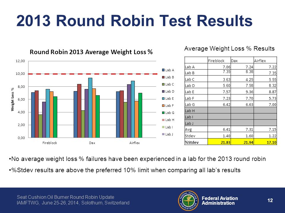 12 Federal Aviation Administration Seat Cushion Oil Burner Round Robin Update IAMFTWG, June 25-26, 2014, Solothurn, Switzerland 2013 Round Robin Test Results No average weight loss % failures have been experienced in a lab for the 2013 round robin %Stdev results are above the preferred 10% limit when comparing all lab's results Average Weight Loss % Results FireblockDaxAirflex Lab A7.067.247.22 Lab B 7.358.38 7.35 Lab C 3.634.255.55 Lab D 5.607.588.32 Lab E7.579.368.87 Lab F7.237.705.73 Lab G6.426.637.00 Lab H Lab I Lab J Avg6.417.317.15 Stdev1.401.601.22 %Stdev21.8321.9417.10