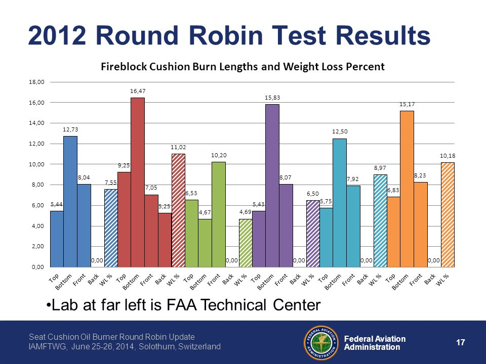 17 Federal Aviation Administration Seat Cushion Oil Burner Round Robin Update IAMFTWG, June 25-26, 2014, Solothurn, Switzerland 2012 Round Robin Test Results Lab at far left is FAA Technical Center