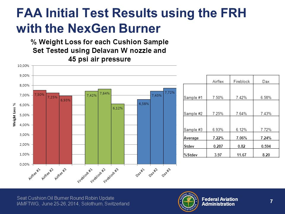 7 Federal Aviation Administration Seat Cushion Oil Burner Round Robin Update IAMFTWG, June 25-26, 2014, Solothurn, Switzerland FAA Initial Test Result