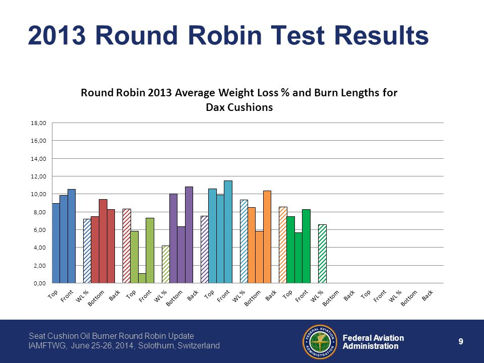 9 Federal Aviation Administration Seat Cushion Oil Burner Round Robin Update IAMFTWG, June 25-26, 2014, Solothurn, Switzerland 2013 Round Robin Test Results