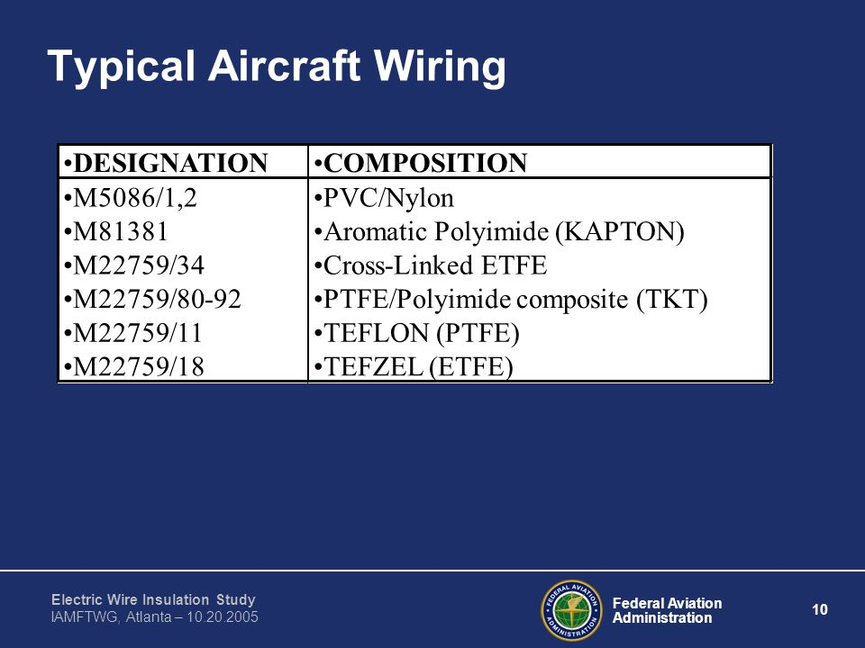 Federal Aviation Administration 10 Electric Wire Insulation Study IAMFTWG, Atlanta – 10.20.2005 Typical Aircraft Wiring DESIGNATIONCOMPOSITION M5086/1,2PVC/Nylon M81381Aromatic Polyimide (KAPTON) M22759/34Cross-Linked ETFE M22759/80-92PTFE/Polyimide composite (TKT) M22759/11TEFLON (PTFE) M22759/18TEFZEL (ETFE)