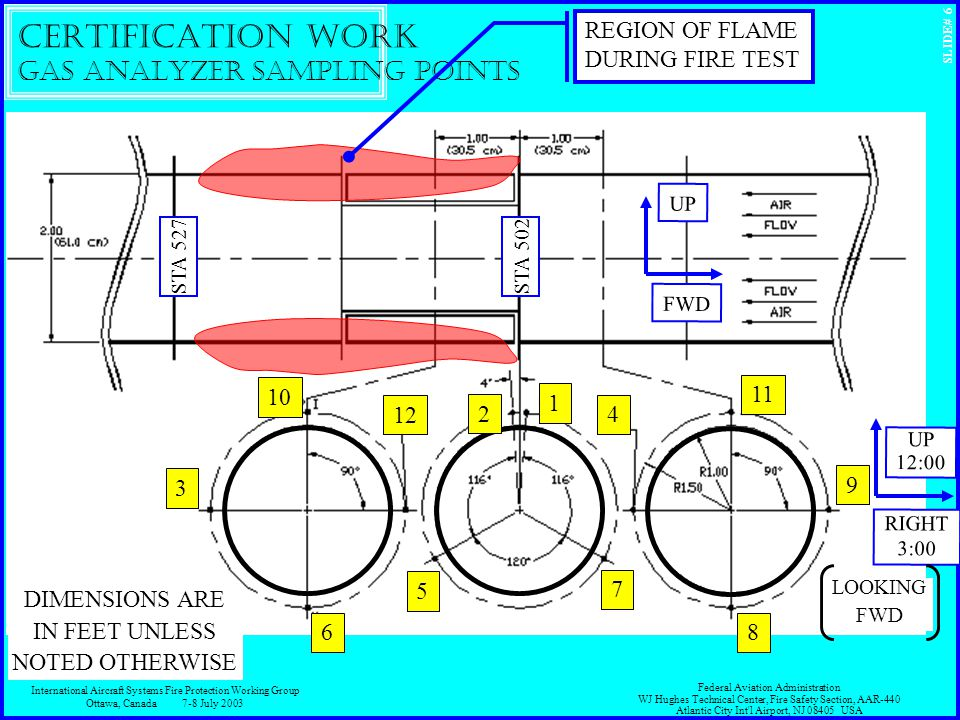 SLIDE# 6 CERTIFICATION WORK Gas Analyzer Sampling Points International Aircraft Systems Fire Protection Working Group Ottawa, Canada7-8 July 2003 Federal Aviation Administration WJ Hughes Technical Center, Fire Safety Section, AAR-440 Atlantic City Int l Airport, NJ 08405 USA 9 11 8 1 7 5 3 6 12 10 4 REGION OF FLAME DURING FIRE TEST FWD UP RIGHT 3:00 UP 12:00 STA 502 STA 527 2 DIMENSIONS ARE IN FEET UNLESS NOTED OTHERWISE LOOKING FWD