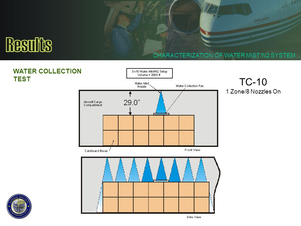 CHARACTERIZATION OF WATER MIST/N2 SYSTEM WATER COLLECTION TEST TC-10 1 Zone/8 Nozzles On