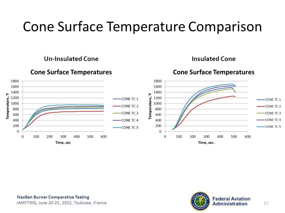 NexGen Burner Comparative Testing IAMFTWG, June 20-21, 2012, Toulouse, France Cone Surface Temperature Comparison 17 Un-Insulated Cone Insulated Cone