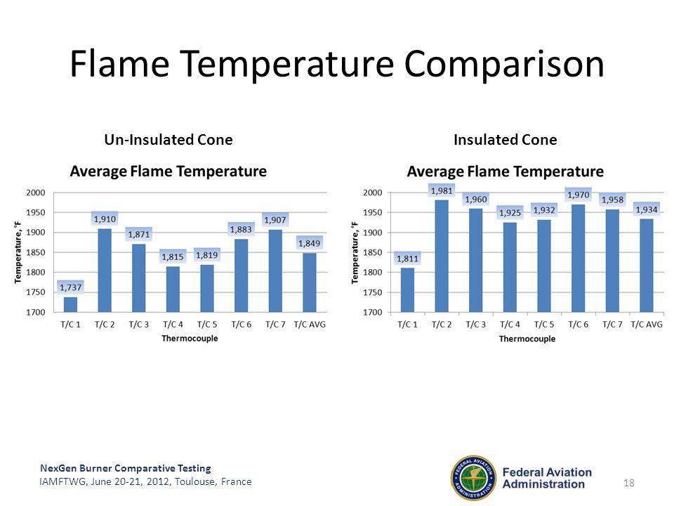 NexGen Burner Comparative Testing IAMFTWG, June 20-21, 2012, Toulouse, France Flame Temperature Comparison 18 Un-Insulated Cone Insulated Cone