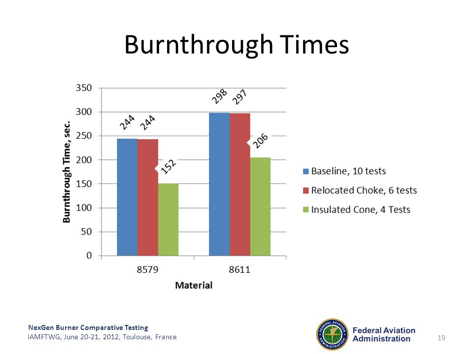 NexGen Burner Comparative Testing IAMFTWG, June 20-21, 2012, Toulouse, France Burnthrough Times 19