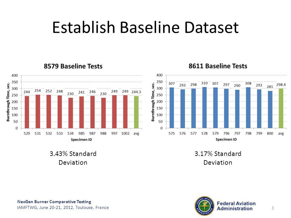 NexGen Burner Comparative Testing IAMFTWG, June 20-21, 2012, Toulouse, France Establish Baseline Dataset 3.43% Standard Deviation 3.17% Standard Devia