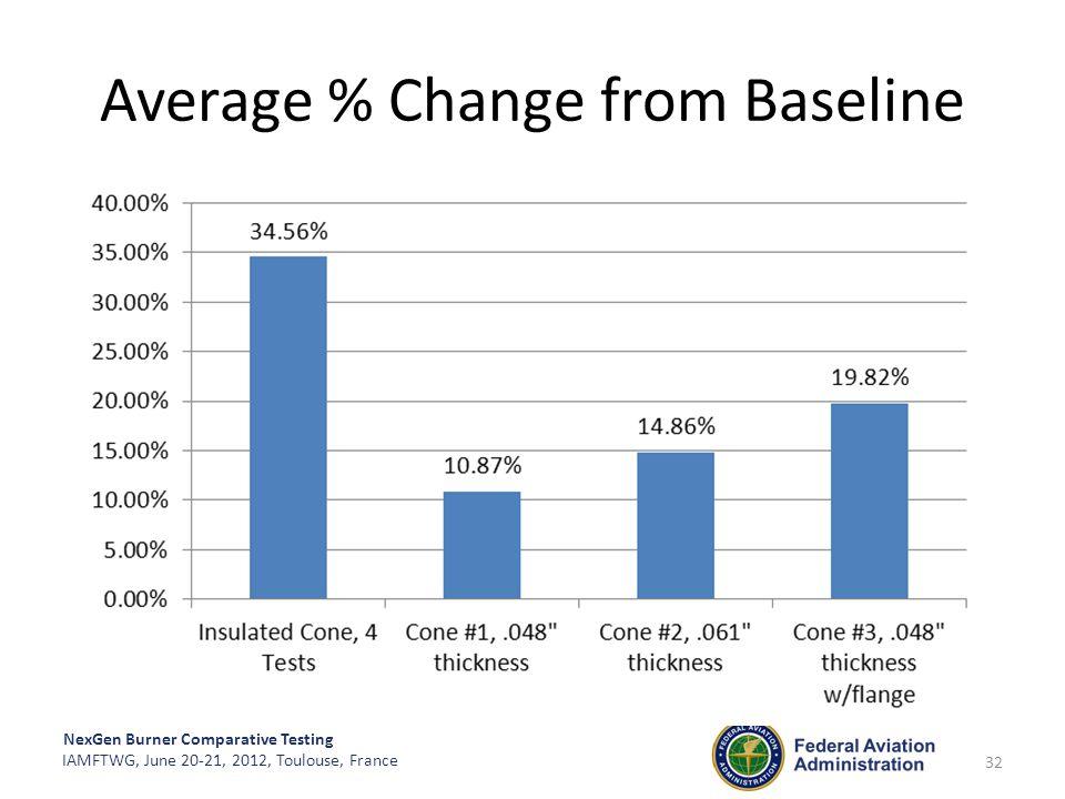 NexGen Burner Comparative Testing IAMFTWG, June 20-21, 2012, Toulouse, France Average % Change from Baseline 32