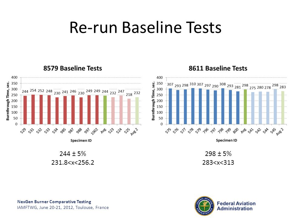 NexGen Burner Comparative Testing IAMFTWG, June 20-21, 2012, Toulouse, France Re-run Baseline Tests 244 ± 5% 231.8<x<256.2 298 ± 5% 283<x<313