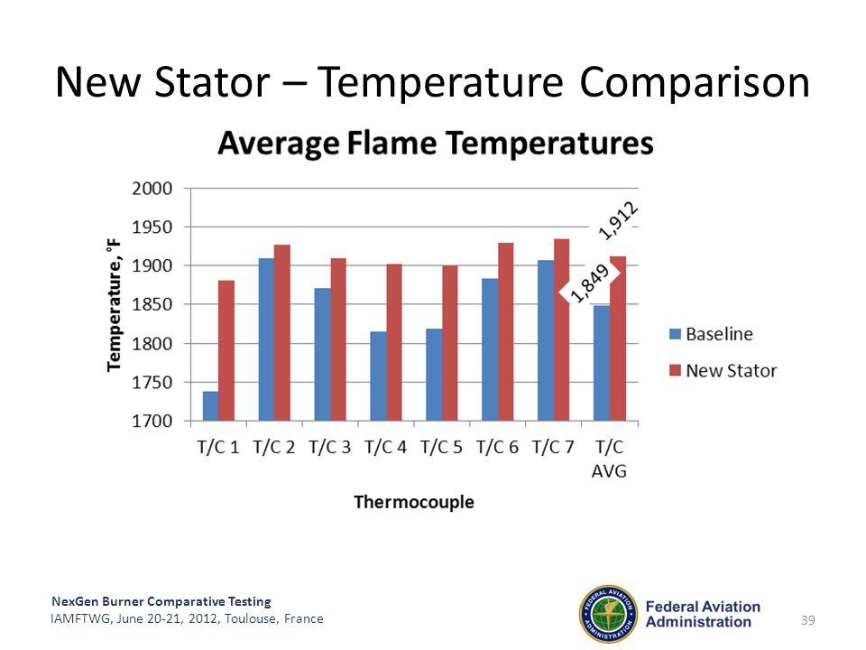 NexGen Burner Comparative Testing IAMFTWG, June 20-21, 2012, Toulouse, France New Stator – Temperature Comparison 39