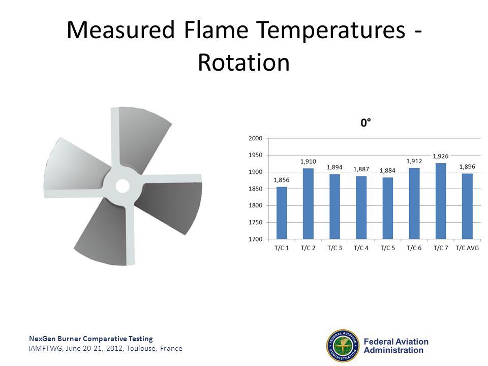 NexGen Burner Comparative Testing IAMFTWG, June 20-21, 2012, Toulouse, France Measured Flame Temperatures - Rotation