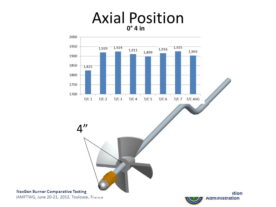 """NexGen Burner Comparative Testing IAMFTWG, June 20-21, 2012, Toulouse, France 4"""" Axial Position"""