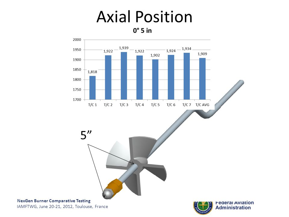 """NexGen Burner Comparative Testing IAMFTWG, June 20-21, 2012, Toulouse, France 5"""" Axial Position"""