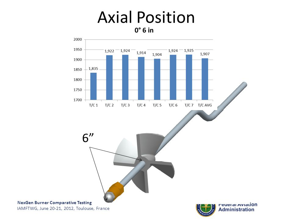 """NexGen Burner Comparative Testing IAMFTWG, June 20-21, 2012, Toulouse, France 6"""" Axial Position"""