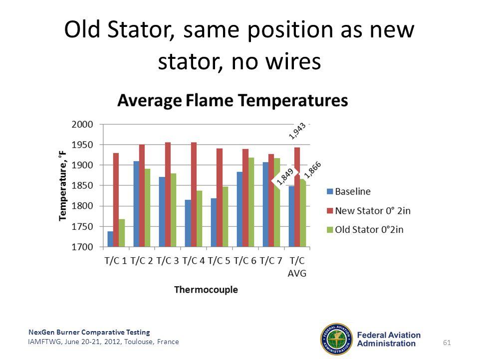 NexGen Burner Comparative Testing IAMFTWG, June 20-21, 2012, Toulouse, France Old Stator, same position as new stator, no wires 61