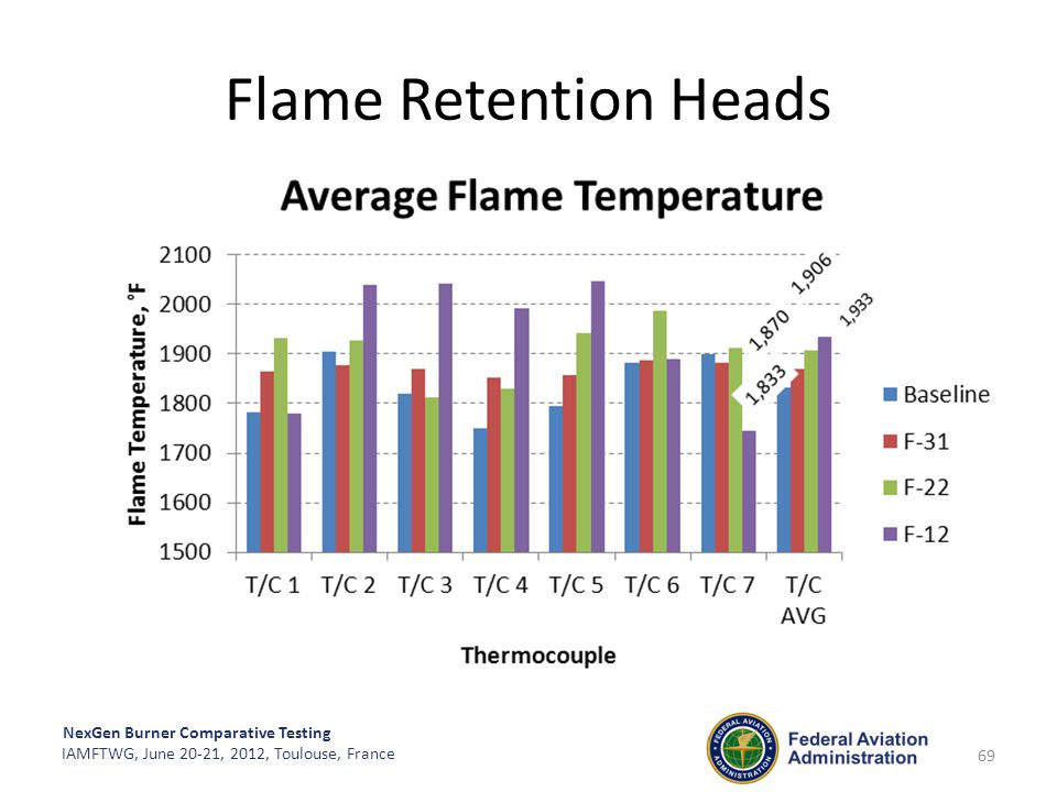 NexGen Burner Comparative Testing IAMFTWG, June 20-21, 2012, Toulouse, France Flame Retention Heads 69