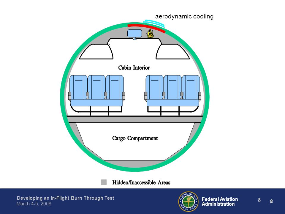 8 Federal Aviation Administration Developing an In-Flight Burn Through Test March 4-5, 2008 8 aerodynamic cooling