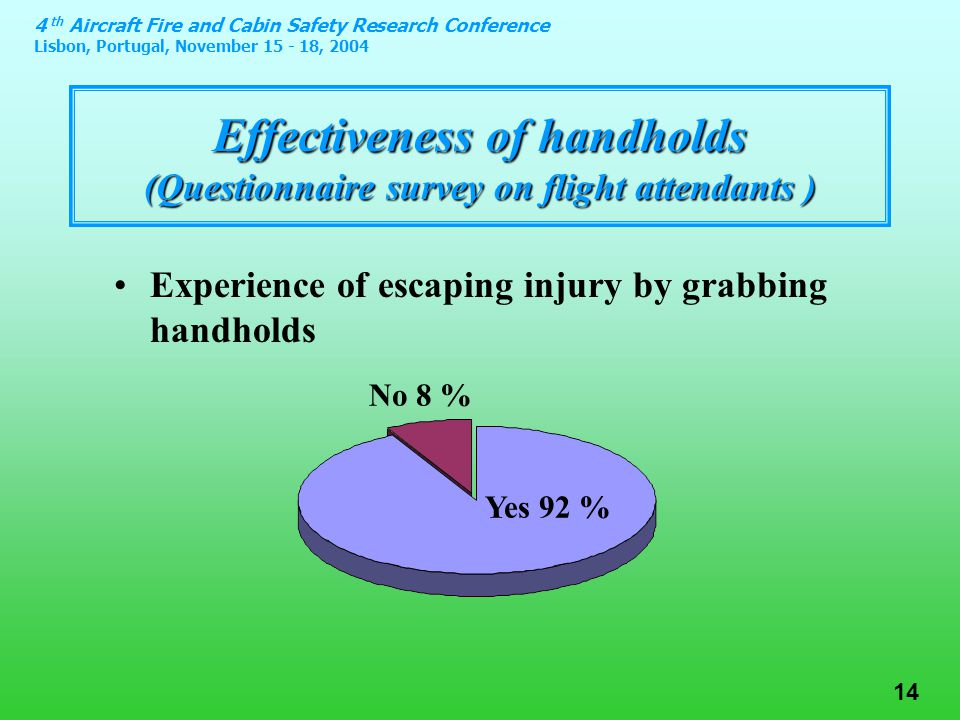 4 th Aircraft Fire and Cabin Safety Research Conference Lisbon, Portugal, November 15 - 18, 2004 14 Effectiveness of handholds (Questionnaire survey on flight attendants ) Experience of escaping injury by grabbing handholds Yes 92 % No 8 %