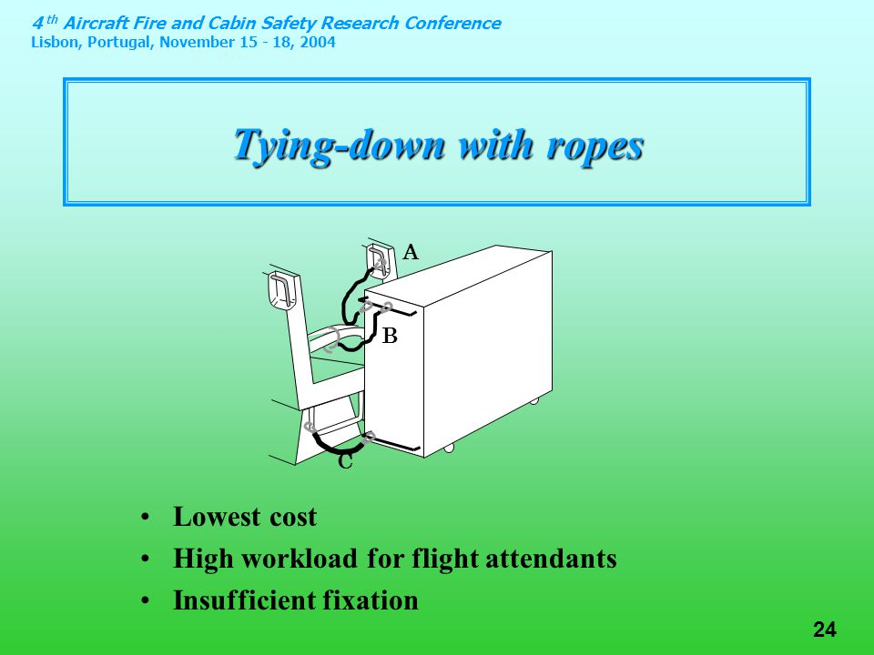 4 th Aircraft Fire and Cabin Safety Research Conference Lisbon, Portugal, November 15 - 18, 2004 24 Tying-down with ropes A B C Lowest cost High workload for flight attendants Insufficient fixation