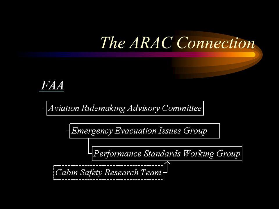 The ARAC Connection