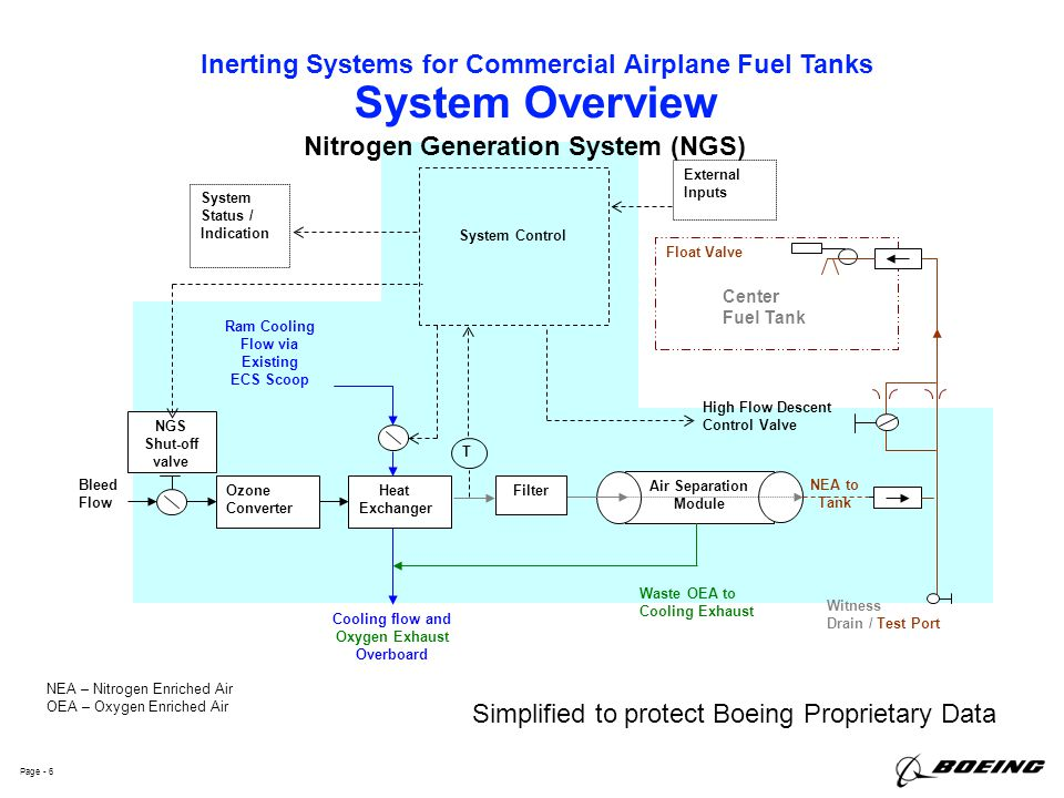 Inerting Systems for Commercial Airplane Fuel Tanks Page - 6 System Overview Simplified to protect Boeing Proprietary Data Witness Drain / Test Port N