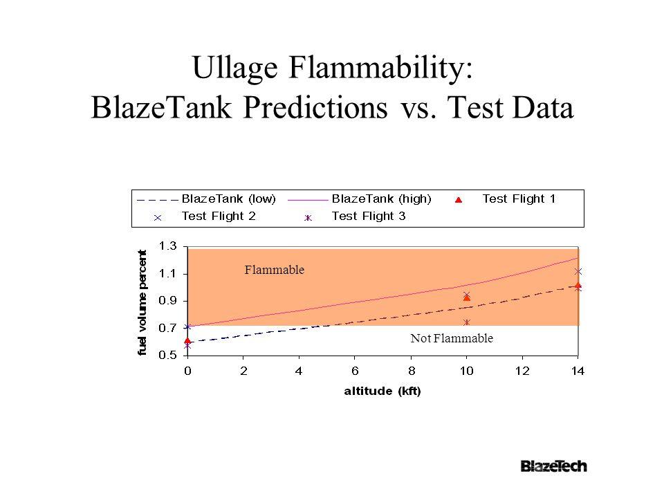 Ullage Flammability: BlazeTank Predictions vs. Test Data Flammable Not Flammable
