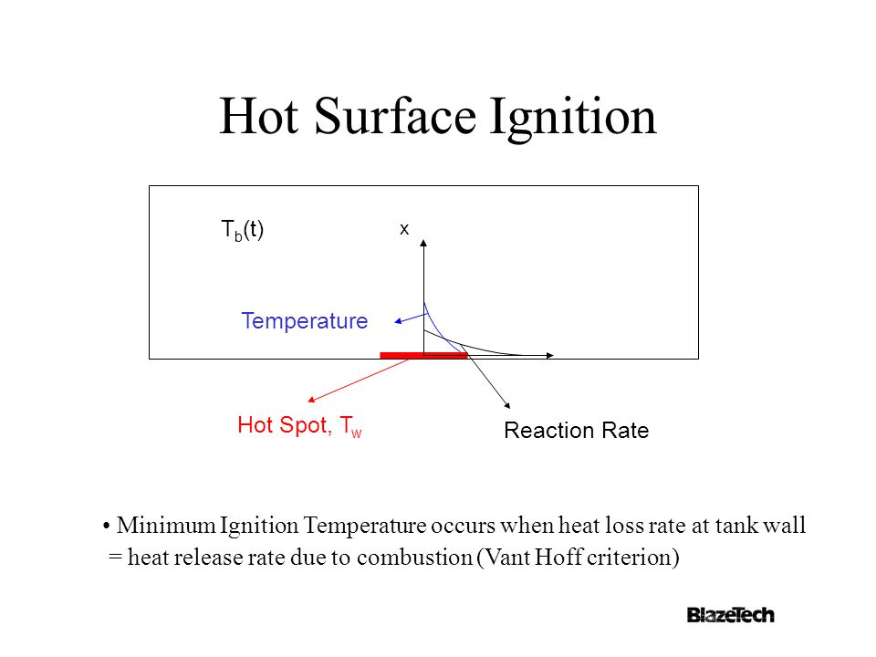 Hot Surface Ignition Minimum Ignition Temperature occurs when heat loss rate at tank wall = heat release rate due to combustion (Vant Hoff criterion) x Reaction Rate Temperature T b (t) Hot Spot, T w
