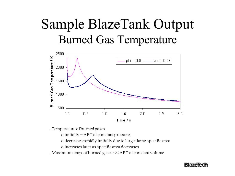 Sample BlazeTank Output Burned Gas Temperature –Temperature of burned gases o initially = AFT at constant pressure o decreases rapidly initially due to large flame specific area o increases later as specific area decreases –Maximum temp.