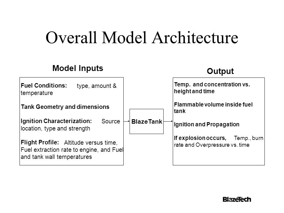 Overall Model Architecture Fuel Conditions: type, amount & temperature Tank Geometry anddimensions Ignition Characterization: Source location, type and strength Flight Profile: Altitude versus time, Fuel extraction rate to engine, and Fuel and tank wall temperatures BlazeTank Model Inputs Temp.