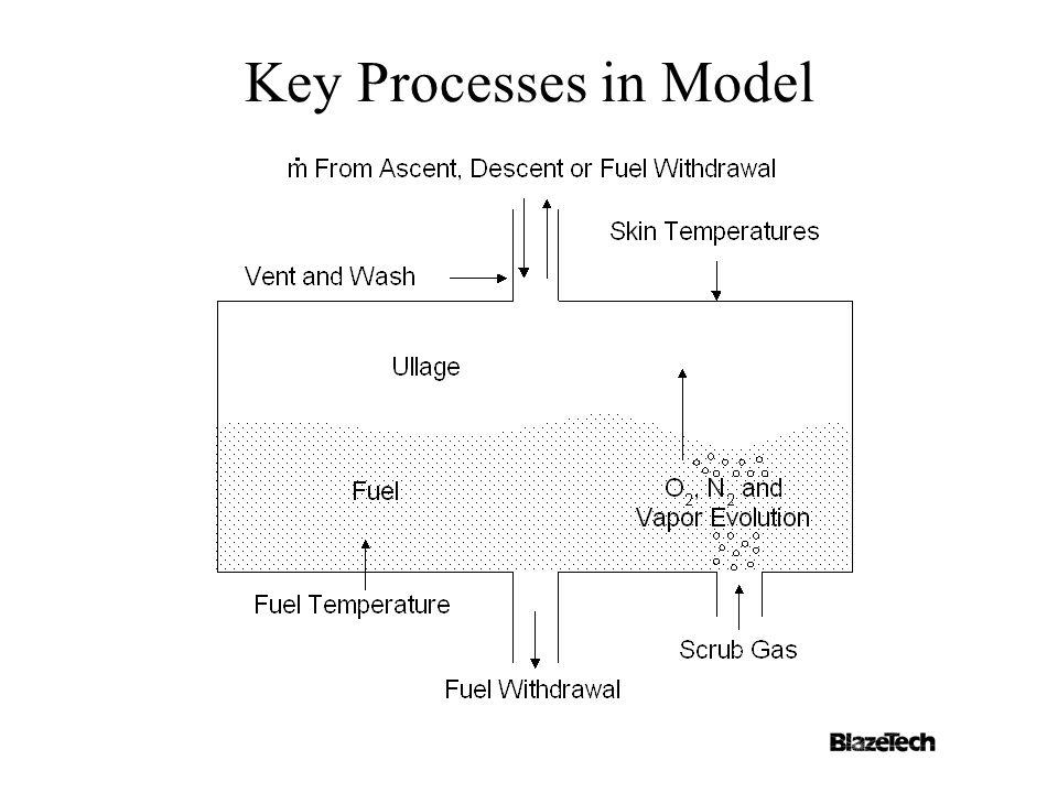 Key Processes in Model