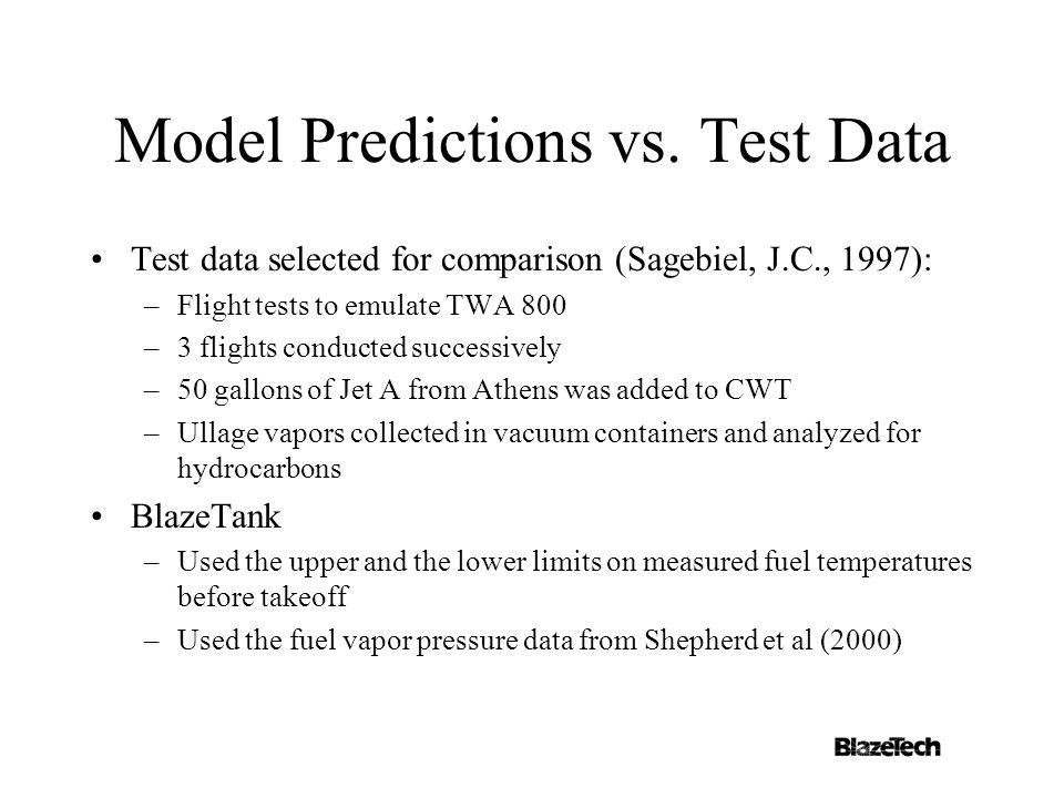 Model Predictions vs.