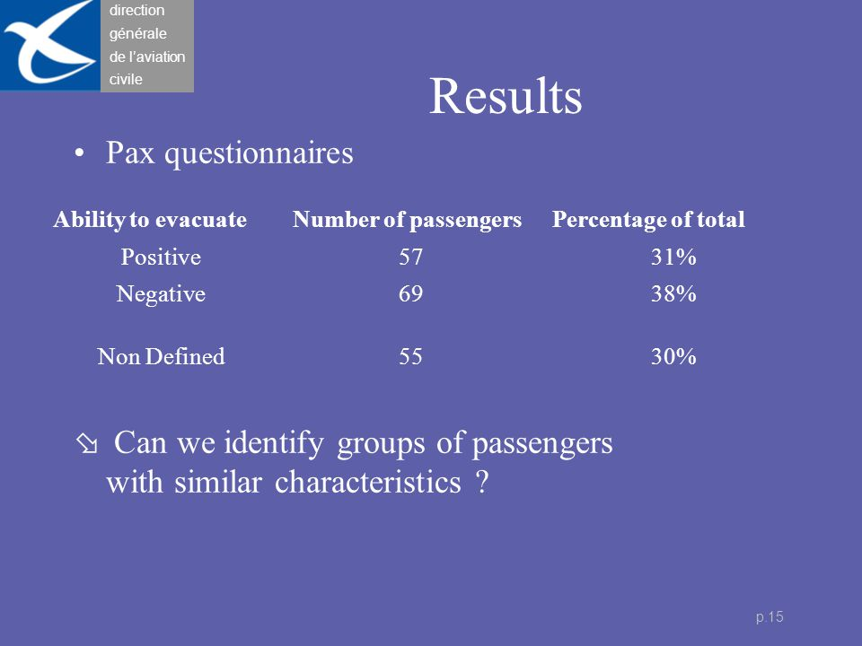 direction générale de l'aviation civile p.16 Questions used to identify groups of pax Positive or negative perception of the evacuation Passengers helped or not, impaired or not during the evacuation Passengers helped or not by CC and guided or not by CC Number of changes of direction during the evacuation