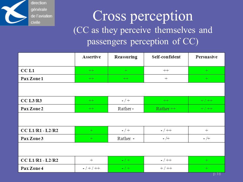 direction générale de l'aviation civile p.18 Cross perception (CC as they perceive themselves and passengers perception of CC) AssertiveReassuringSelf-confidentPersuasive CC L1+++ + Pax Zone 1++ ++ CC L3/R3++- / ++++ / ++ Pax Zone 2++Rather -Rather +++ / ++ CC L1/R1 - L2/R2+- / +- / +++ Pax Zone 3+Rather -- /+ CC L1/R1 - L2/R2+- / +- / +++ Pax Zone 4- / + / ++- / ++ / +++