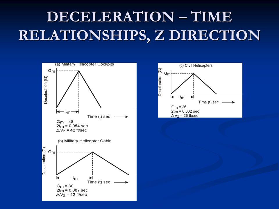 DECELERATION – TIME RELATIONSHIPS, Z DIRECTION