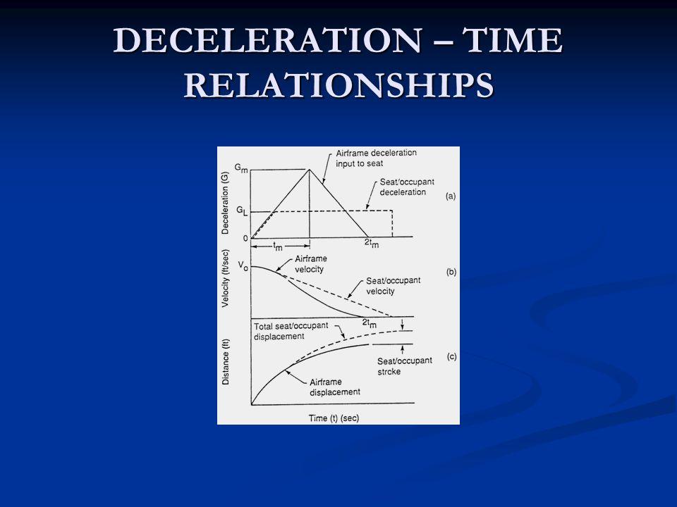 DECELERATION – TIME RELATIONSHIPS