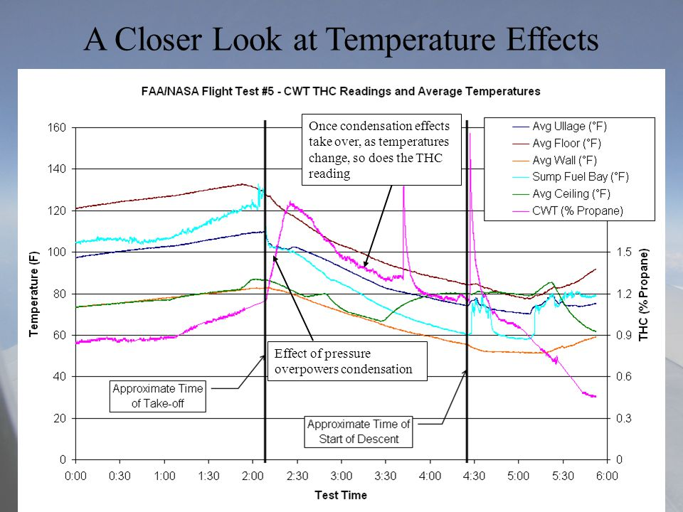 11-16-2004Aircraft Fire and Cabin Safety Research – Lisbon, Portugal A Closer Look at Temperature Effects Effect of pressure overpowers condensation Once condensation effects take over, as temperatures change, so does the THC reading