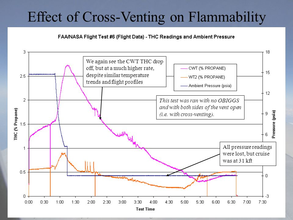 11-16-2004Aircraft Fire and Cabin Safety Research – Lisbon, Portugal Effect of Cross-Venting on Flammability This test was ran with no OBIGGS and with both sides of the vent open (i.e.